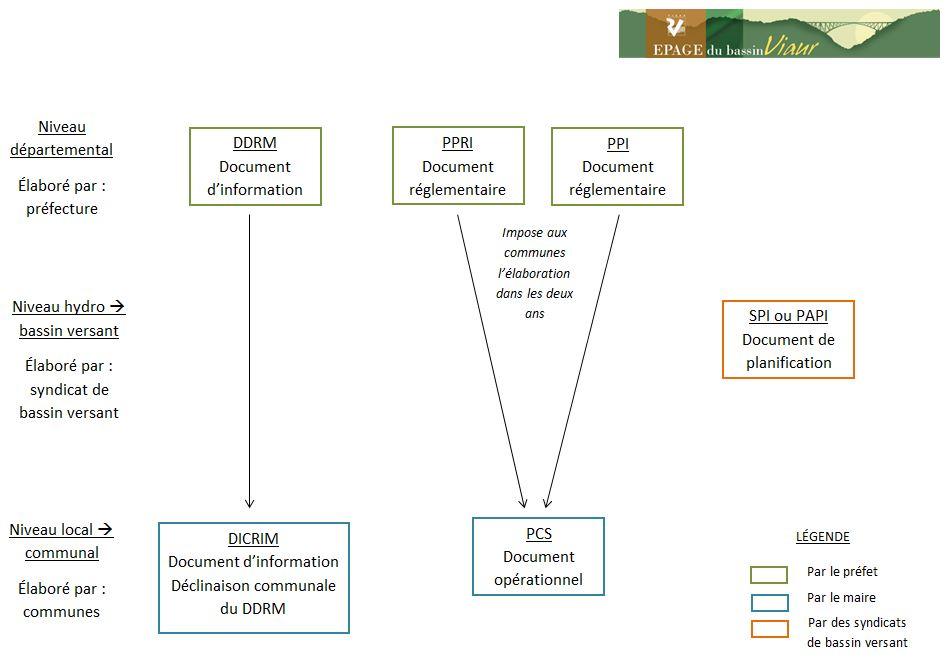 Les outils de gestions des risques naturels