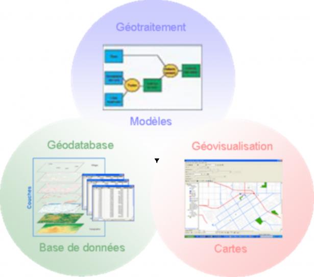 Le fonctionnement d'un Système d'Information Géographique
